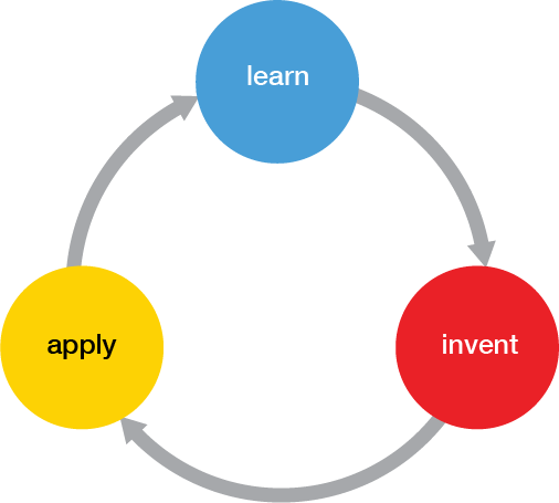 Learn - Invent - Apply